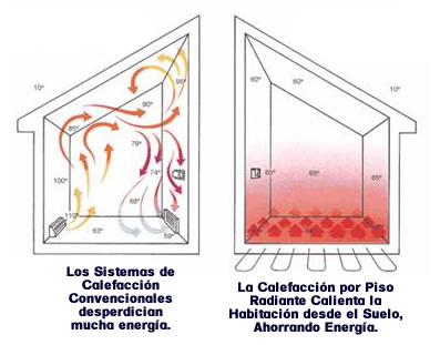 Calefaccion hidronica calefaccion por piso radiante - Calefaccion por hilo radiante ...